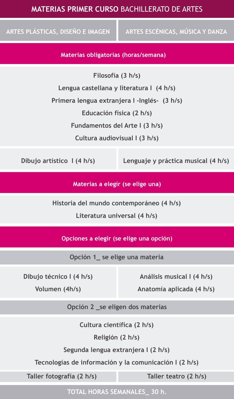 esquema_oferta bachillerato
