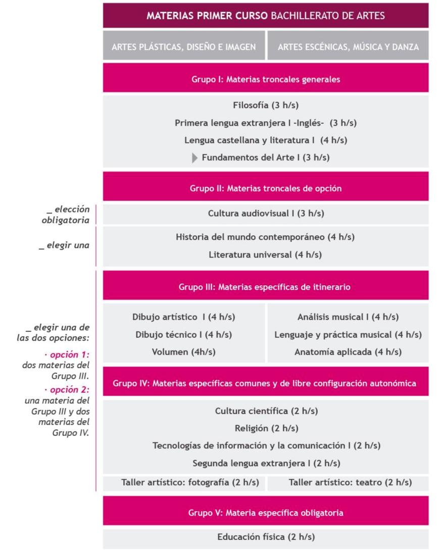 BACHILLERATO ARTES_materias-1